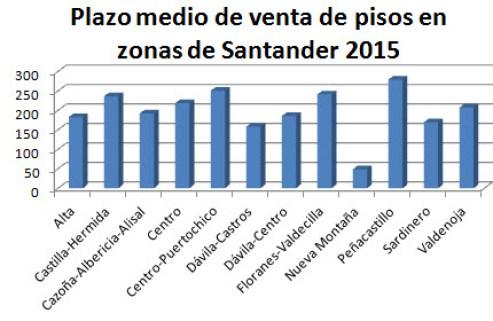 plazosmedios-venta-pisos-Santander-2015