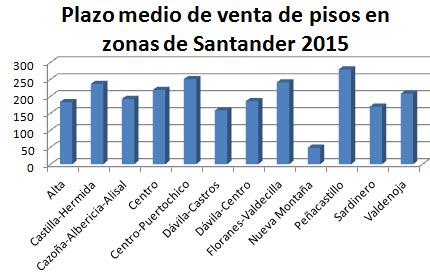plazo medio de venta de pisos en Santander