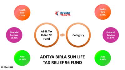 Aditya Birla Sun Life Tax Relief 96 Fund ! - Yadnya ...