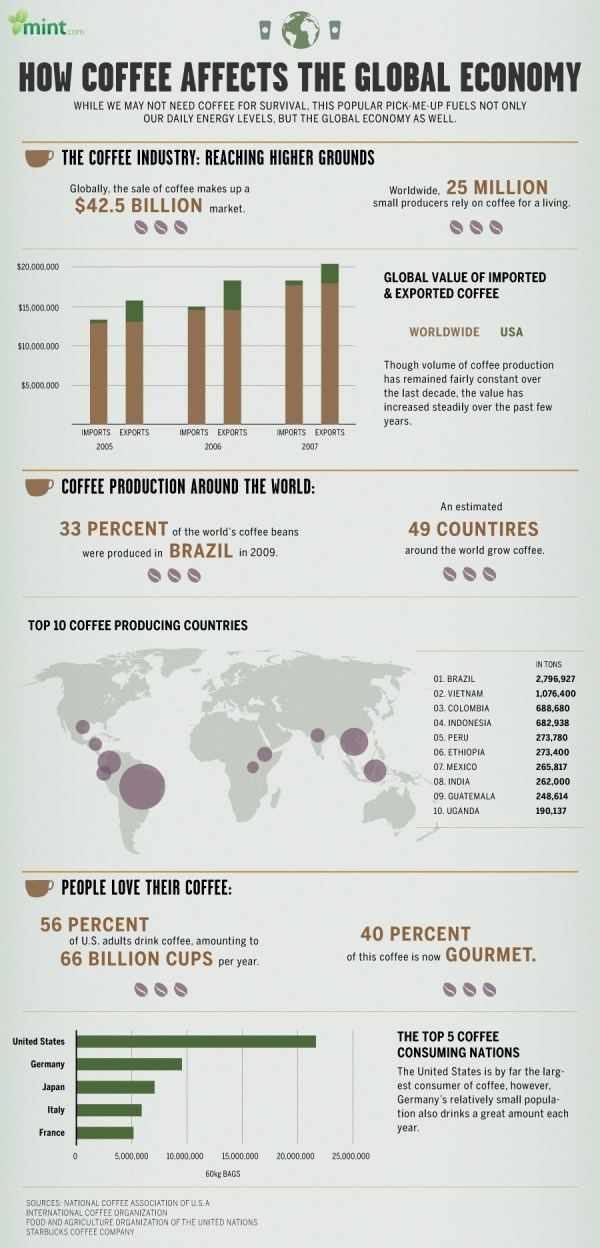 coffee global economy infographic