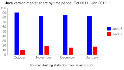 java market share