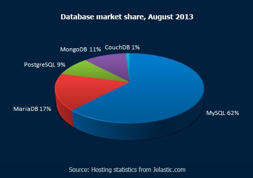 Database market share, August 2013