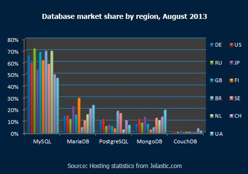 Database market share by region August 2013