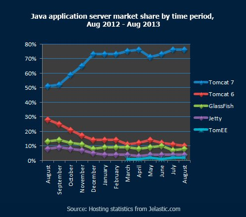 Java application servers market share by time period, Aug 2012 - Aug 2013