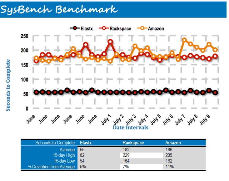 SysBench Benchmark
