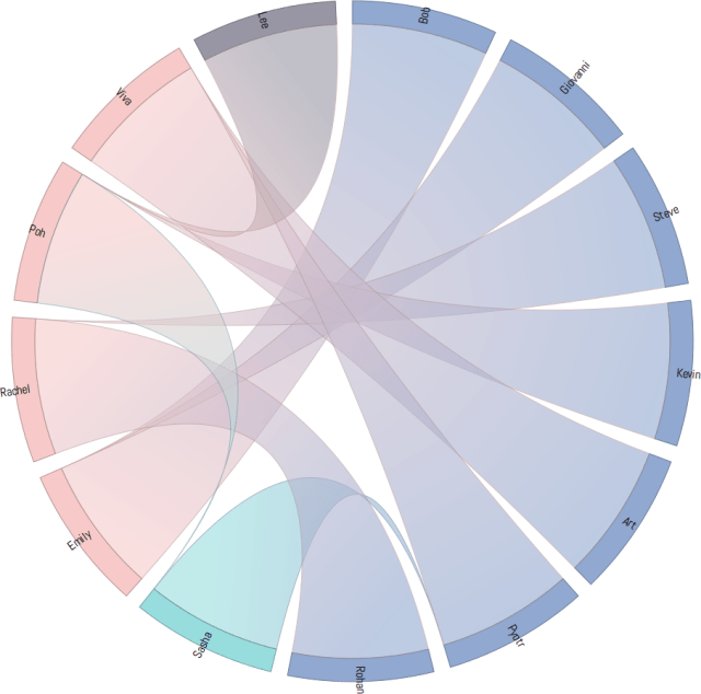 Chord diagram with gradients