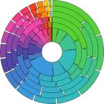 Annular representation of data - step 4
