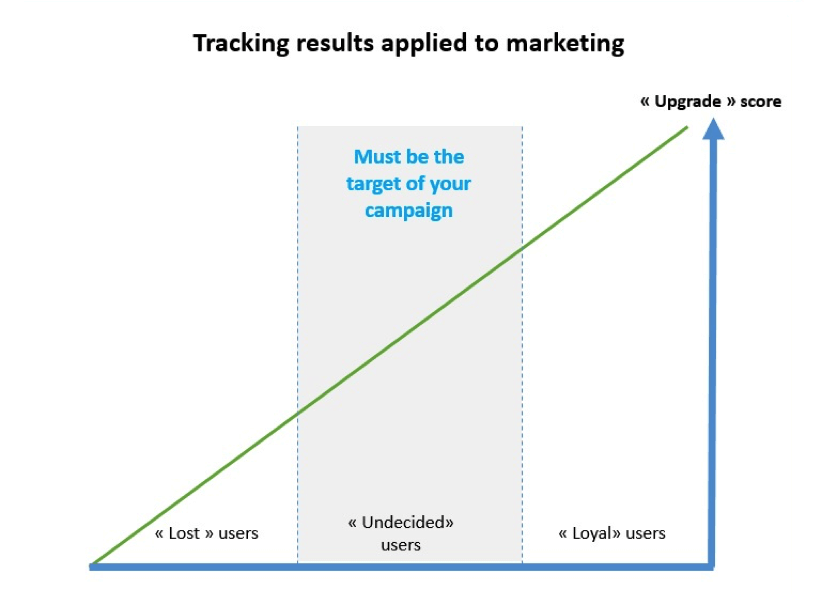 tracking-results-applied-to-marketing