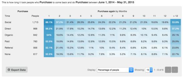 channel-purchases-cohort-report-kissmetrics