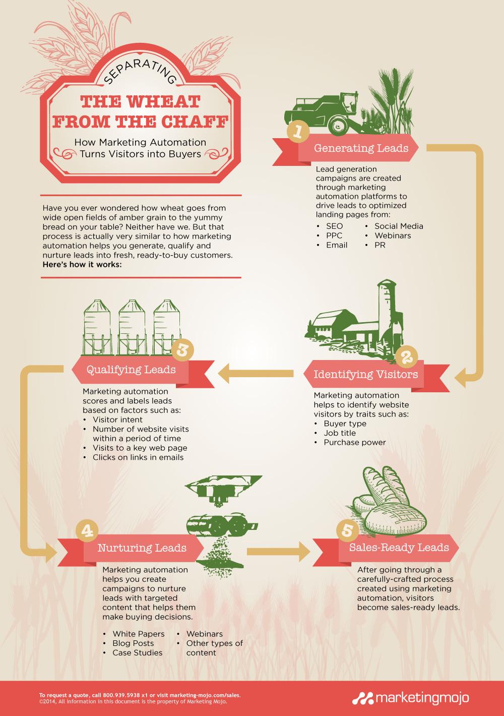 marketing-automation-infographic-explained