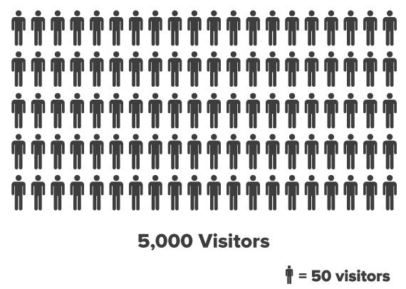 5k-visitors