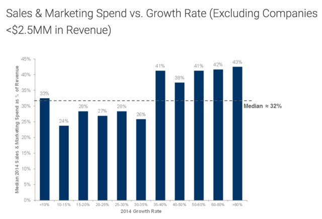 sales-marketing-spend-growth-rate-chart