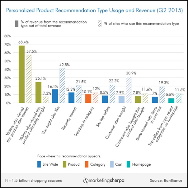personalied-product-recommendation-type-usage