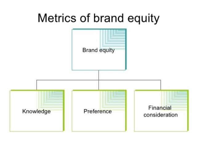 metrics-of-brand-equity