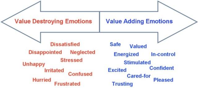 value-destroying-adding-emotions