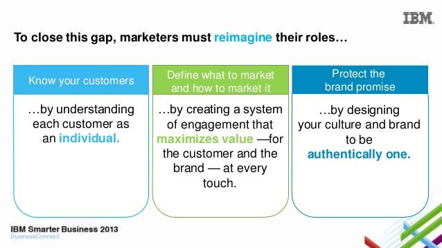 IBM reimagine roles engagement