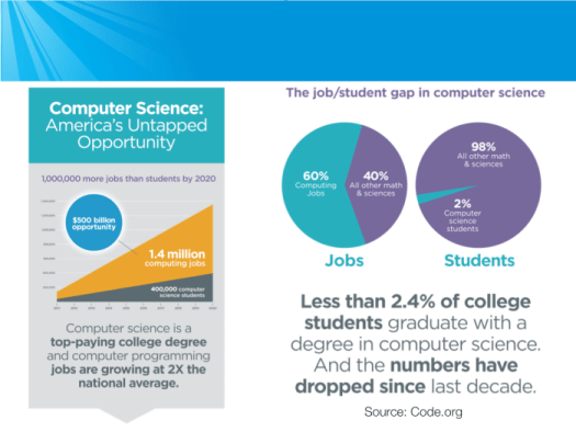 Computer science is America's untapped opportunity