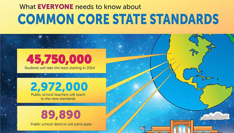 Aligning programming and technology with common core standards