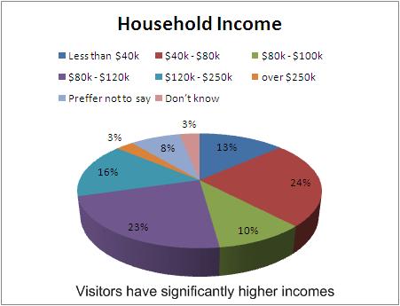 HH-Income