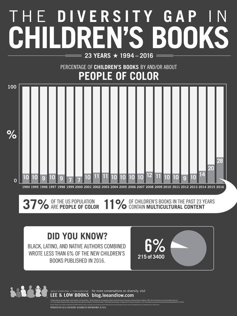 The Diversity Gap in Children\'s Book Publishing, 2017 | Lee & Low Blog