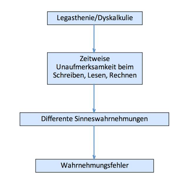 Legasthenie-Dyskalkulie