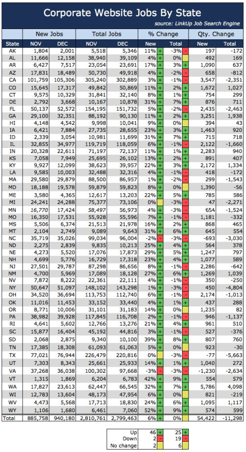 Jobs By State Dec 2015