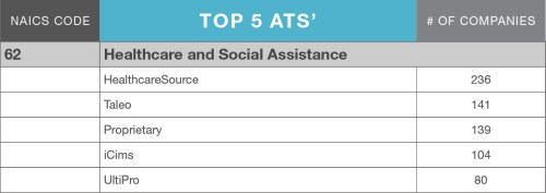 LinkUp_ATS_MarketShare_blog_table_HealthcareSocialServices