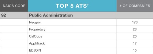 LinkUp_ATS_MarketShare_blog_table_PublicAdministration