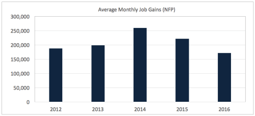 Average Monthly NFP by Year
