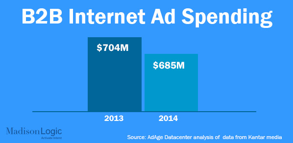 Internet Ad Spending