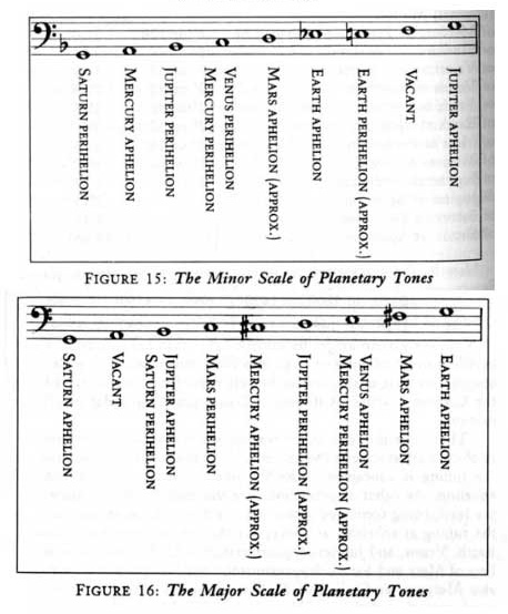 Zdroj: The Harmony of the Spheres: The Pythagorean Tradition in Music