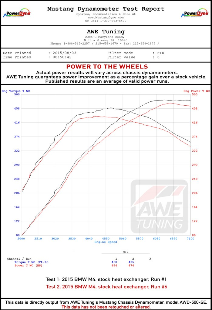 AWE Tuning BMW F80 F82 M3 M4 ColdFront Heat Exchanger Graphs (3)