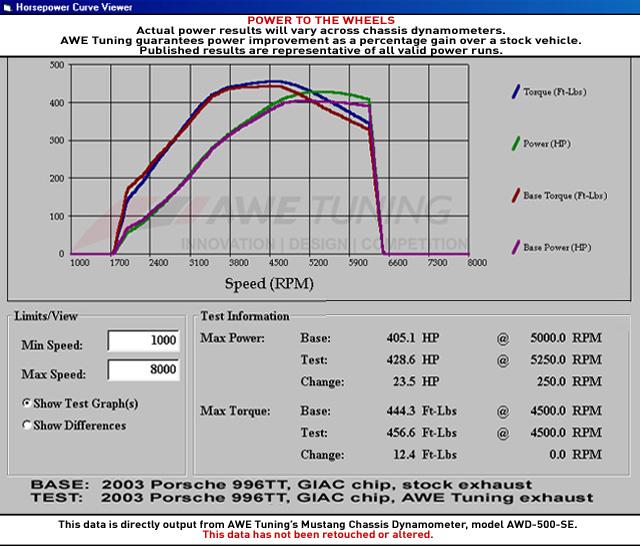 AWE-Porsche-996TT-Exhaust-3010-11052-img006