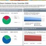 Statistiques matériel des utilisateurs Steam de décembre 2009