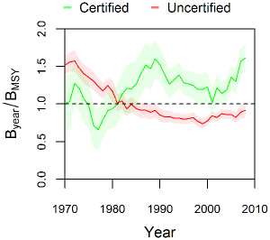 Performance of MSC-certified and uncertified fisheries. (Source: Gutierrez et al, 2012)