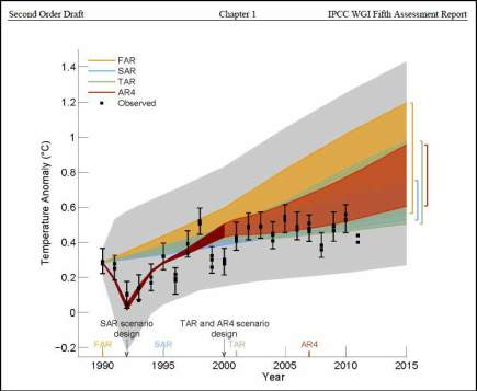 Chart from Draft IPCC AR5