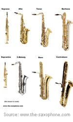 types-saxophones