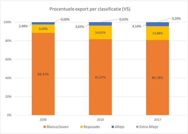 Tequila Export Per Classification