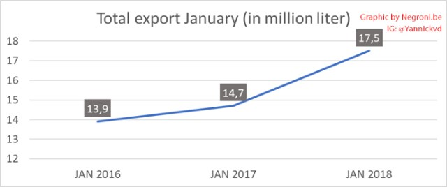 Total Tequila Export Januari
