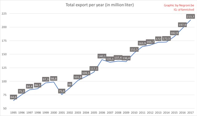 Total export of tequila