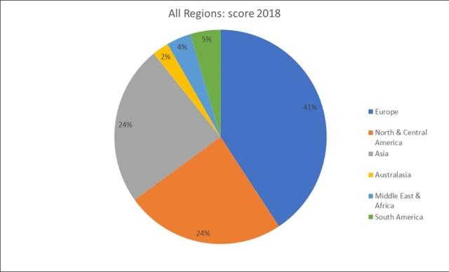 Regions18spie