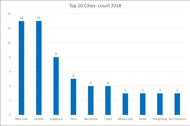 Top10Cities18c