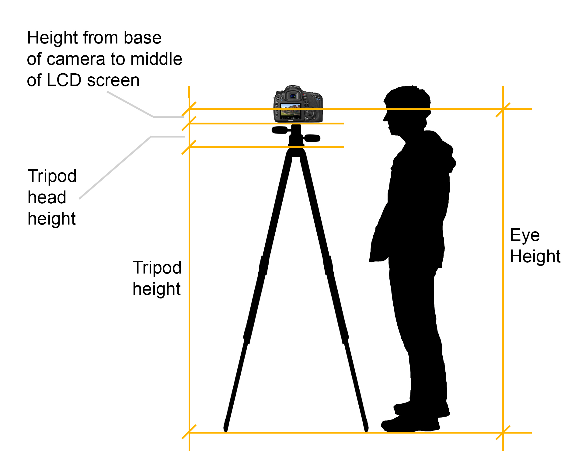 How to calculate the right tripod height for you | Nic Granleese Blog