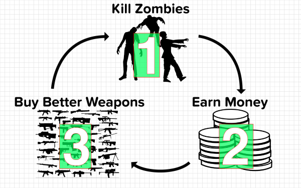 Compulsion loop of an imagined zombie killing game.