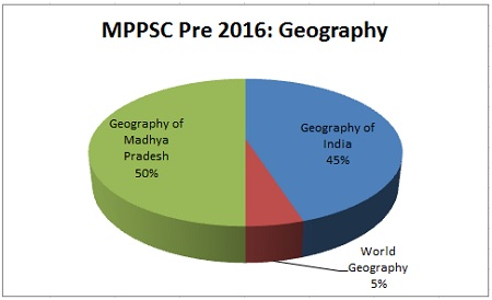 Geography MPPSC Prelims Exam Analysis 2016