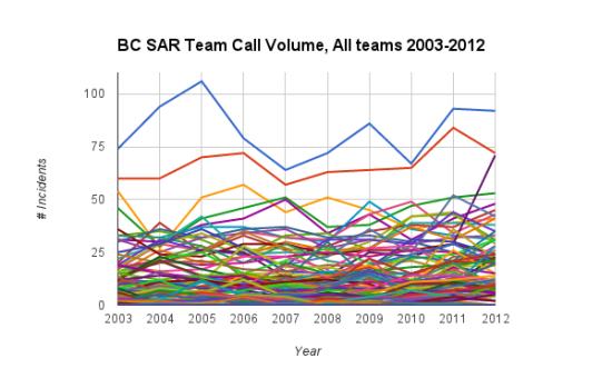 Call Volumes All Teams 2003-2012