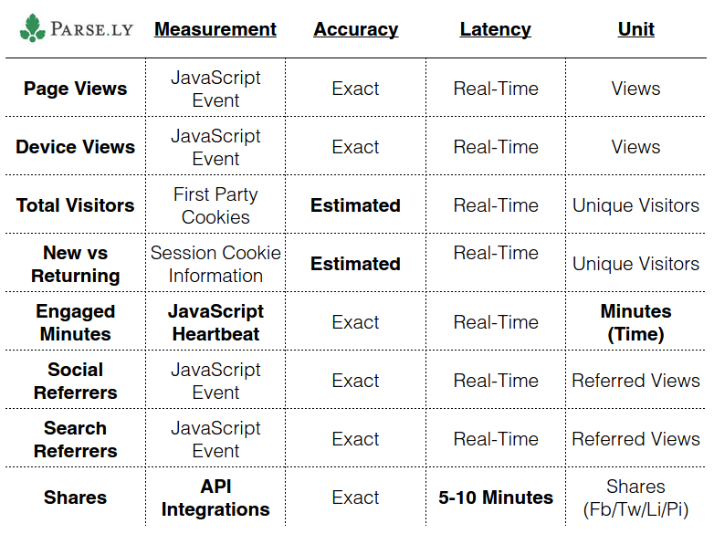 measures_table
