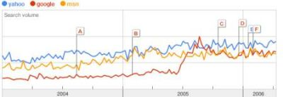 Google vs Yahoo vs MSN