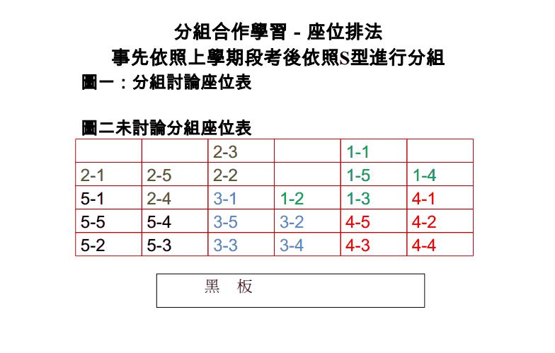 [分组]要开学了 将班级分组座位表 重新安排