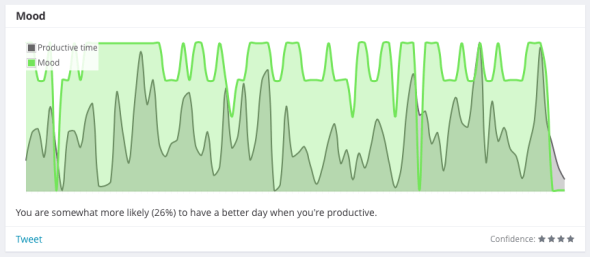 You are somewhat more likely (26%) to have a better day when you're productive.